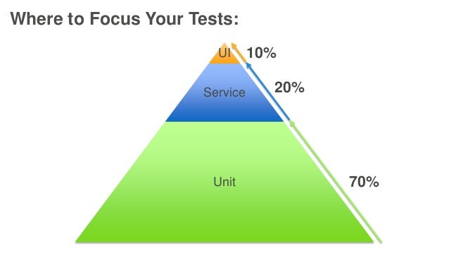 Where to Focus Your Tests: UI Service Unit 70% 20% 10%