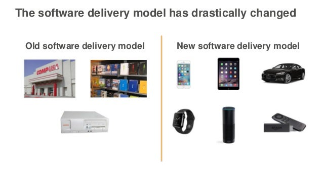 Old software delivery model The software delivery model has drastically changed New software delivery model