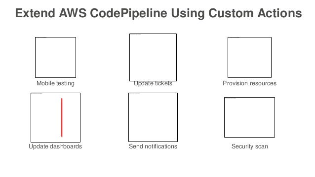 Extend AWS CodePipeline Using Custom Actions Update tickets Provision resources Update dashboards Send notifications Secur...