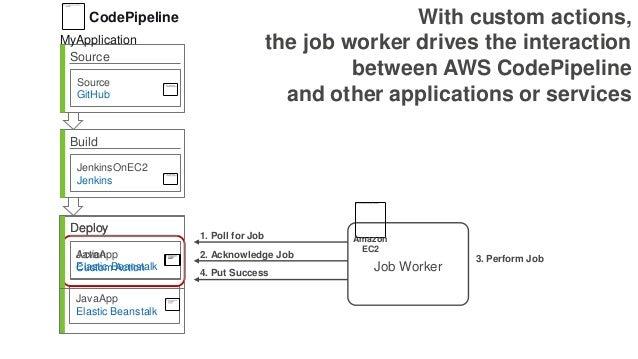 Source Source GitHub Build JenkinsOnEC2 Jenkins Deploy Action Custom Action JavaApp Elastic Beanstalk MyApplication CodePi...