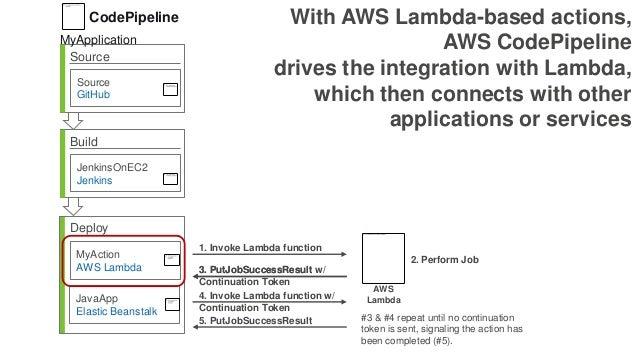 Source Source GitHub Build JenkinsOnEC2 Jenkins Deploy MyAction AWS Lambda JavaApp Elastic Beanstalk 2. Perform Job 1. Inv...