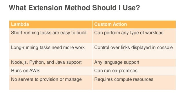 What Extension Method Should I Use? Lambda Custom Action Short-running tasks are easy to build Can perform any type of wor...