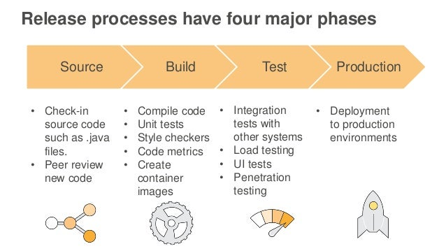• Integration tests with other systems • Load testing • UI tests • Penetration testing Release processes have four major p...
