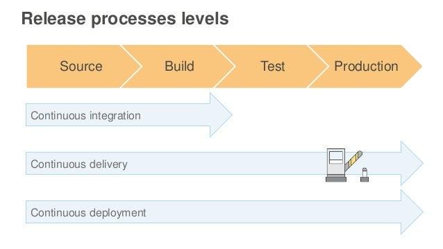 Release processes levels Source Build Test Production Continuous integration Continuous delivery Continuous deployment