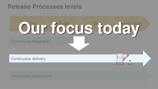 Release Processes levels Source Build Test Production Continuous integration Continuous deployment Our focus today Continu...