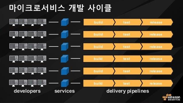마이크로서비스 개발 사이클 developers delivery pipelinesservices releasetestbuild releasetestbuild releasetestbuild releasetestbuild r...