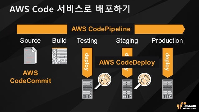 AWS Code 서비스로 배포하기 Testing Staging Production deploy deploy deploy Source Build release AWS CodeDeploy AWS CodePipeline AW...