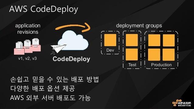 2HD 4oMN5NYUoa 손쉽t 믿을 수 있는 배포 방법 다양한 배포 옵션 제u 2HD 외부 서버 배포도 h능 Test CodeDeployv1, v2, v3 Production Dev application revisi...