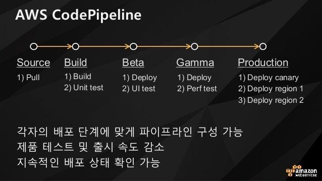 AWS CodePipeline i자의 배포 단s에 맞o 파이프라인 x성 h능 제품 테스트 및 출시 속도 k소 지속적인 배포 상태 확인 h능 Build 1) Build 2) Unit test 1) Deploy 2) UI ...