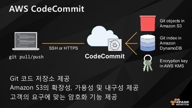 AWS CodeCommit 8Rt 코드 저장소 제u 2VJboW D(의 확장성! h용성 및 내x성 제u tm의 요x에 맞는 암호화 기능 제u git pull/push CodeCommit Git objects in Ama...