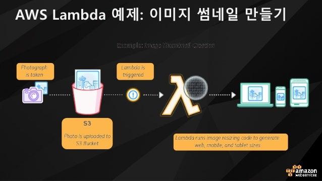 AWS Lambda 예제: 이미지 썸네일 만들기