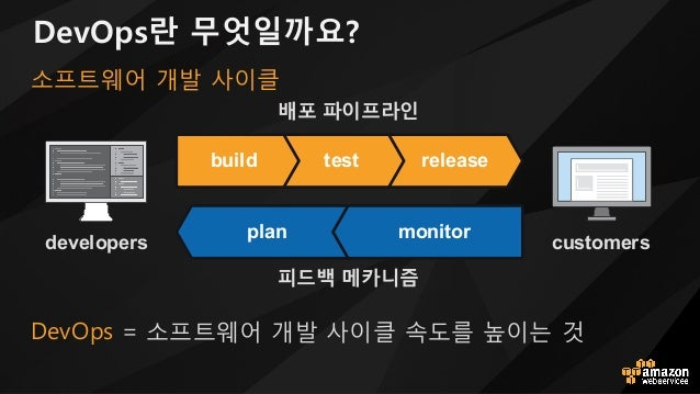 DevOps란 무엇일까요? 5Nv@Ys / 소프트웨어 l발 사이클 속도를 높이는 n developers customers releasetestbuild plan monitor 배포 파이프라인 피드백 메카니즘 소프트웨어 ...