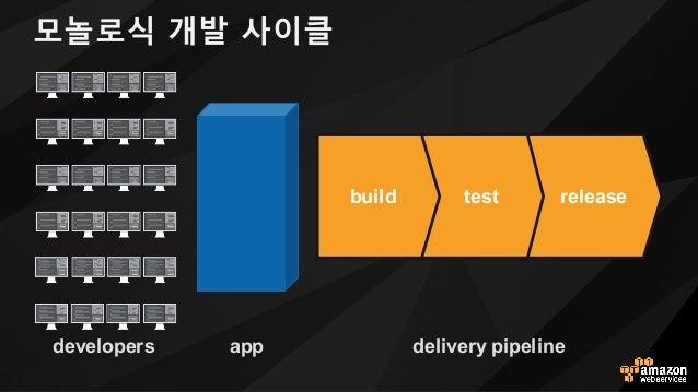 모놀로식 개발 사이클 developers releasetestbuild delivery pipelineapp