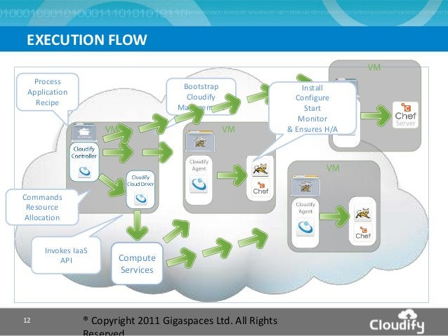 EXECUTION FLOW ® Copyright 2011 Gigaspaces Ltd. All Rights12 Commands Resource Allocation Invokes IaaS API Bootstrap Cloud...