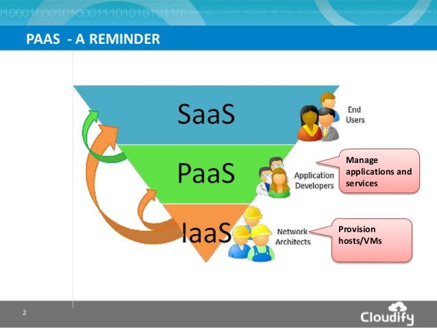 2 PAAS - A REMINDER Provision hosts/VMs Manage applications and services