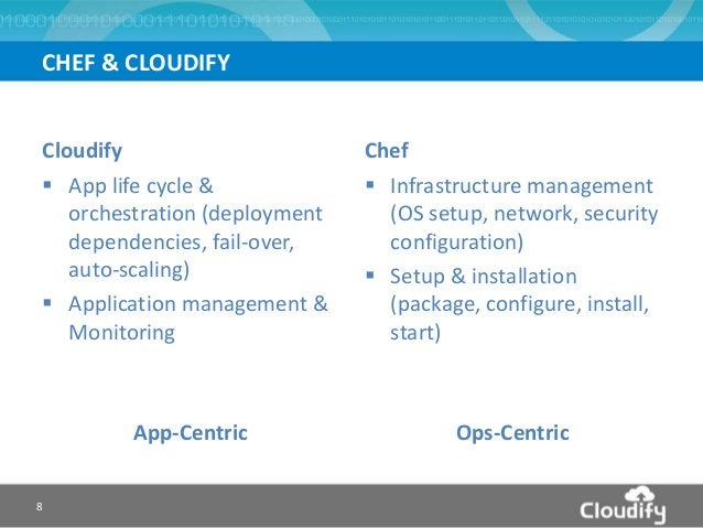 CHEF & CLOUDIFY Cloudify  App life cycle & orchestration (deployment dependencies, fail-over, auto-scaling)  Application...