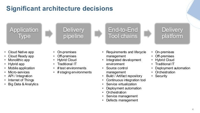 Digital Disruption with DevOps - Reference Architecture ...