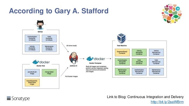 DevOps and Continuous Delivery reference architectures for Docker Slide 2