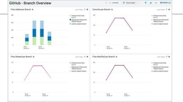 Leveraging Analytics for DevOps