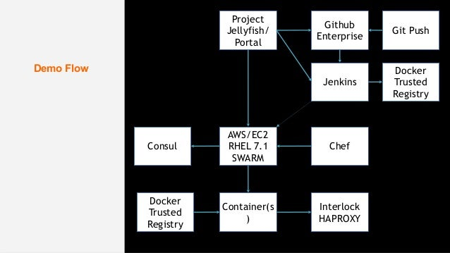 Dockercon sf 2015 how to build a secure devops for Docker consul haproxy
