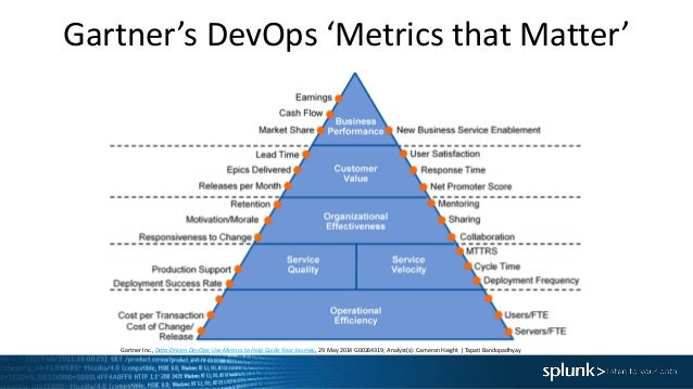 Data Driven Devops Improve Velocity And Quality Of