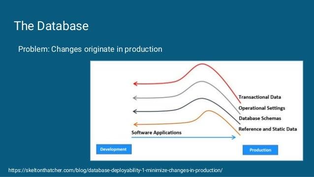 The Database https://skeltonthatcher.com/blog/database-deployability-1-minimize-changes-in-production/ Problem: Changes or...