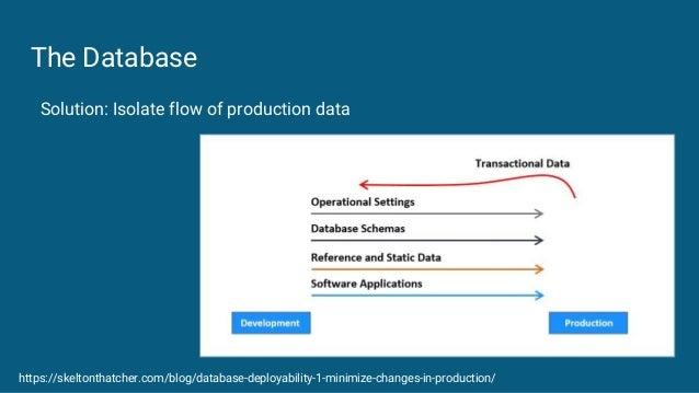 The Database https://skeltonthatcher.com/blog/database-deployability-1-minimize-changes-in-production/ Solution: Isolate f...