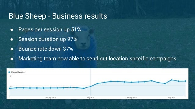 Blue Sheep - Business results ● Pages per session up 51% ● Session duration up 97% ● Bounce rate down 37% ● Marketing team...