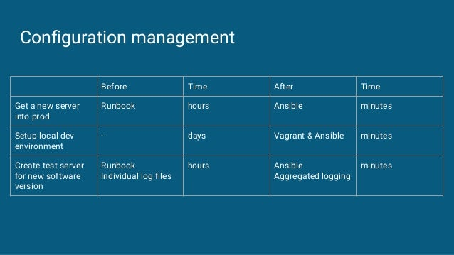 Configuration management Before Time After Time Get a new server into prod Runbook hours Ansible minutes Setup local dev e...