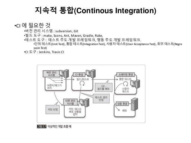 지속적 통합(Continous Integration) •CI 에 필요한 것 •버전 관리 시스템 : subversion, Git •빌드 도구 : make, Scons, Ant, Maven, Gradle, Rake, •테스...