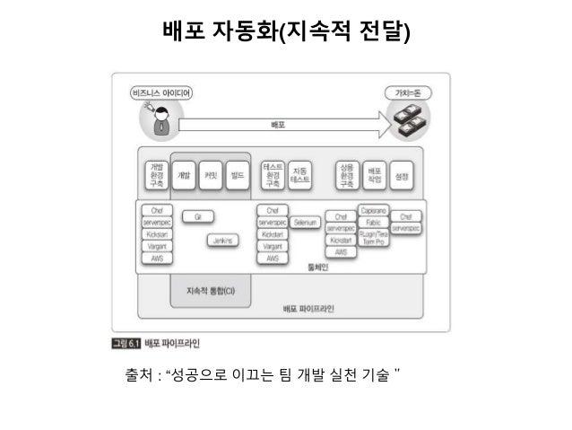 """배포 자동화(지속적 전달) 출처 : """"성공으로 이끄는 팀 개발 실천 기술"""""""