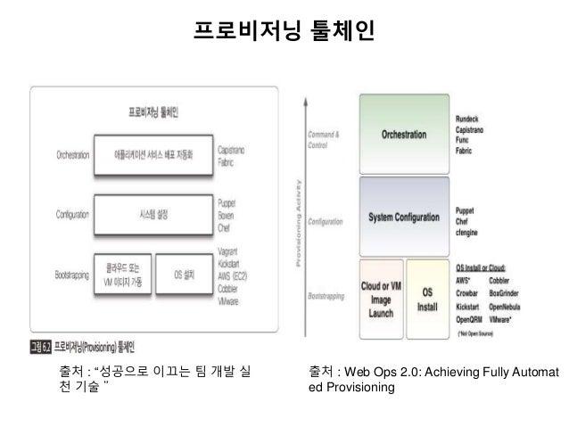 """프로비저닝 툴체인 출처 : """"성공으로 이끄는 팀 개발 실 천 기술"""" 출처 : Web Ops 2.0: Achieving Fully Automat ed Provisioning"""