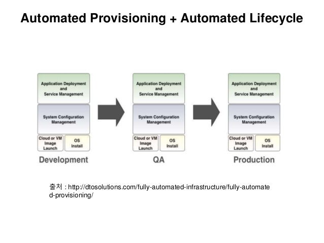 Automated Provisioning + Automated Lifecycle 출처 : http://dtosolutions.com/fully-automated-infrastructure/fully-automate d-...