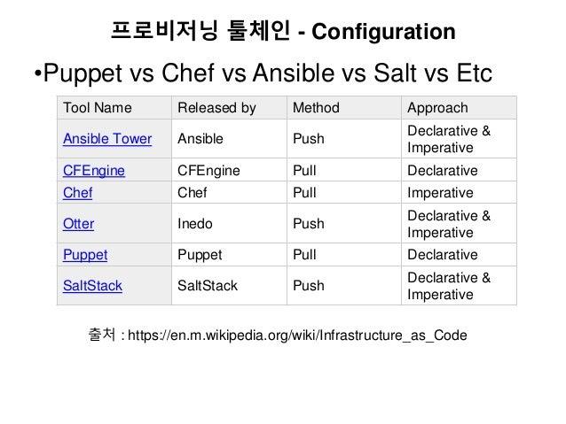 프로비저닝 툴체인 - Configuration •Puppet vs Chef vs Ansible vs Salt vs Etc Tool Name Released by Method Approach Ansible Tower An...