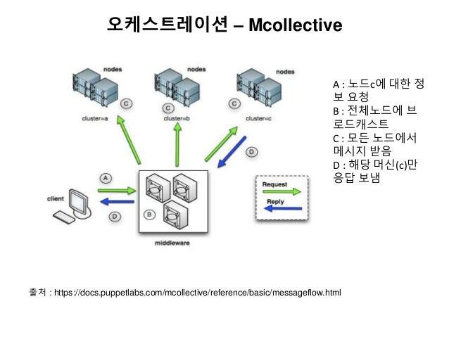 오케스트레이션 – Mcollective 출처 : https://docs.puppetlabs.com/mcollective/reference/basic/messageflow.html A : 노드c에 대한 정 보 요청 B :...