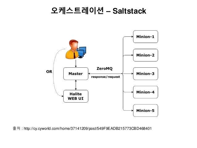 오케스트레이션 – Saltstack 출처 : http://cy.cyworld.com/home/37141209/post/549F9EADB215773CBD468401