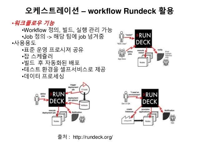 오케스트레이션 – workflow Rundeck 활용 •워크플로우 기능 •Workflow 정의, 빌드, 실행 관리 가능 •Job 정의 -> 해당 팀에 job 넘겨줌 •사용용도 •표준 운영 프로시져 공유 •잡 스케쥴러 •...