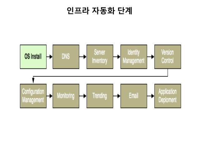 인프라 자동화 단계