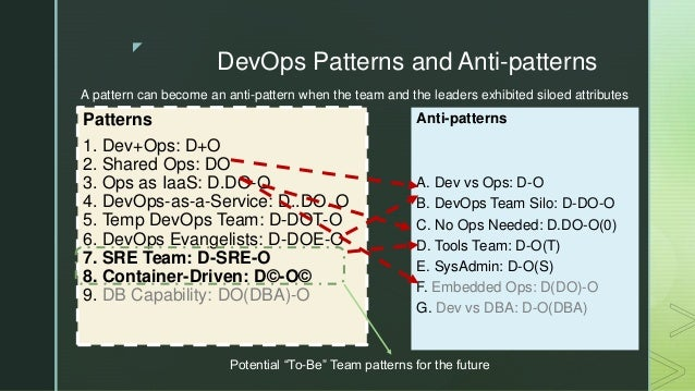 z DevOps Patterns and Anti-patterns Anti-patterns A. Dev vs Ops: D-O B. DevOps Team Silo: D-DO-O C. No Ops Needed: D.DO-O(...