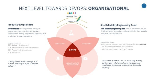 7 NEXT LEVEL TOWARDS DEVOPS: ORGANISATIONAL INFRASTRUCTURE CONFIGURATION DEVOPS CODE & DATA TOOLCHAINS Product teams are i...