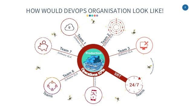 8 HOW WOULD DEVOPS ORGANISATION LOOK LIKE! Production SoftwareSLA