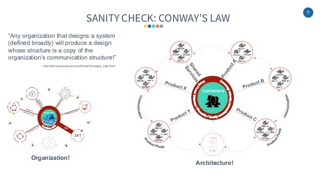 """9 SANITY CHECK: CONWAY'S LAW Production """"Any organization that designs a system (defined broadly) will produce a design wh..."""
