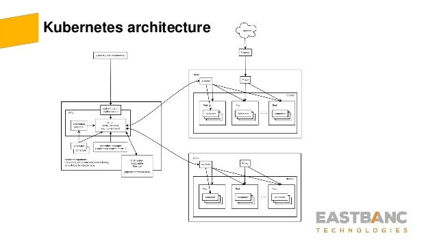 Devops In Aws With Kubernetes