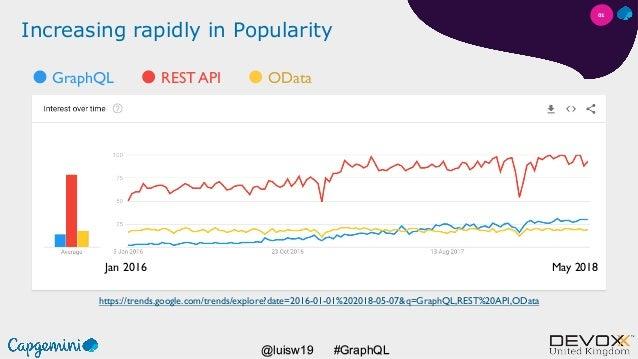 #GraphQL@luisw19 Increasing rapidly in Popularity https://trends.google.com/trends/explore?date=2016-01-01%202018-05-07&q=...