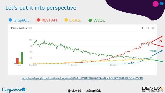 #GraphQL@luisw19 Let's put it into perspective https://trends.google.com/trends/explore?date=2004-01-10%202018-05-07&q=Gra...