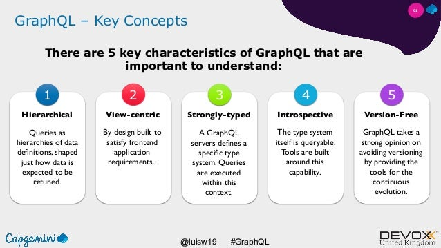 #GraphQL@luisw19 GraphQL – Key Concepts There are 5 key characteristics of GraphQL that are important to understand: Hiera...