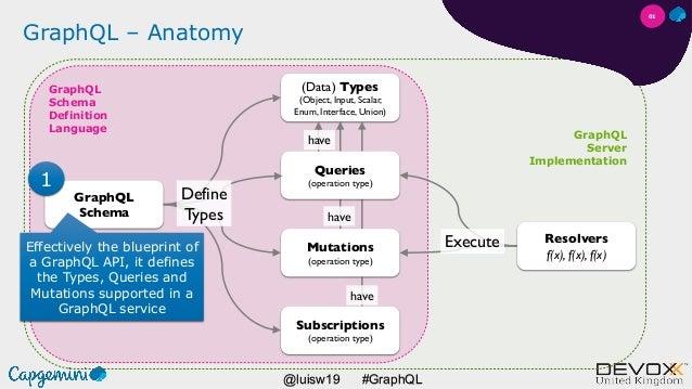 #GraphQL@luisw19 GraphQL Server Implementation GraphQL Schema Definition Language GraphQL Schema (Data) Types (Object, Inp...