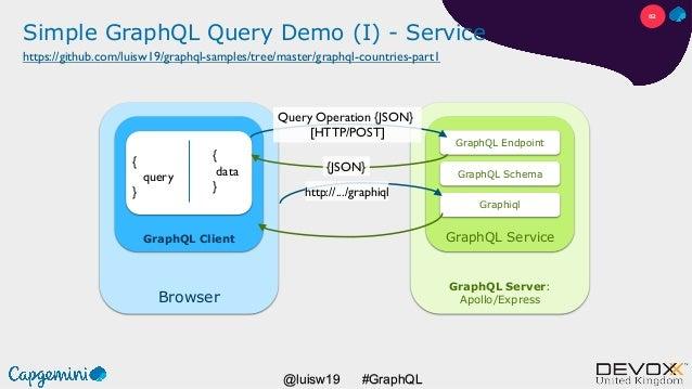 #GraphQL@luisw19 Browser GraphQL Client Simple GraphQL Query Demo (I) - Service { query } GraphQL Server: Apollo/Express G...
