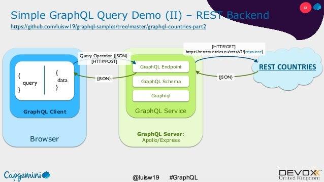 #GraphQL@luisw19 Browser GraphQL Client Simple GraphQL Query Demo (II) – REST Backend { query } GraphQL Server: Apollo/Exp...