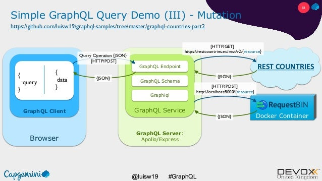 #GraphQL@luisw19 Docker Container Browser GraphQL Client Simple GraphQL Query Demo (III) - Mutation { query } GraphQL Serv...